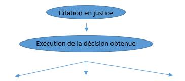 recouvrement_judiciaire2